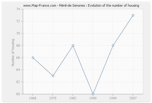 Ménil-de-Senones : Evolution of the number of housing