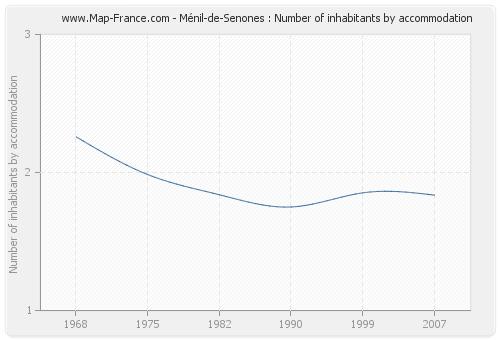 Ménil-de-Senones : Number of inhabitants by accommodation