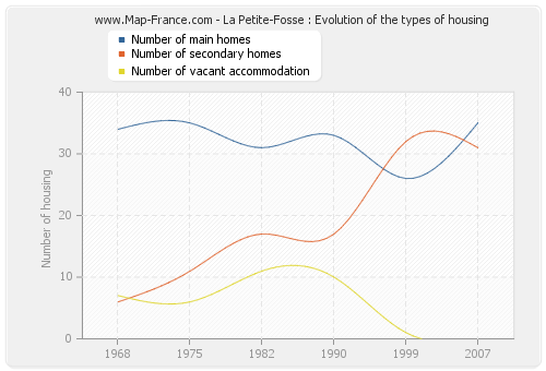 La Petite-Fosse : Evolution of the types of housing