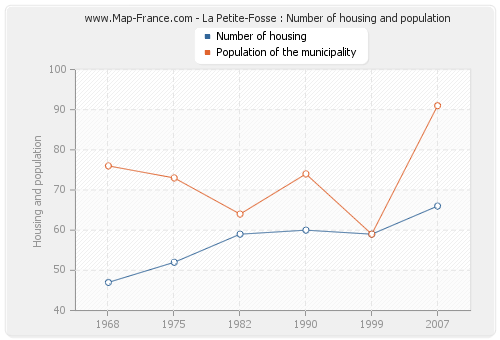 La Petite-Fosse : Number of housing and population