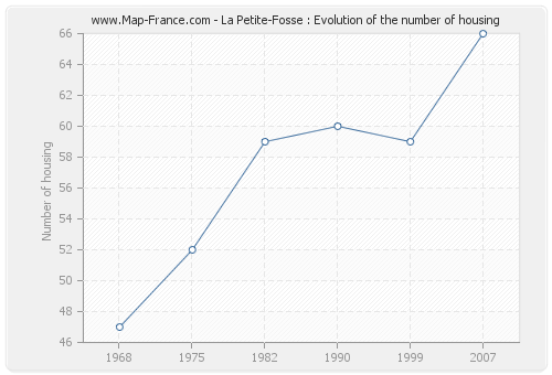 La Petite-Fosse : Evolution of the number of housing