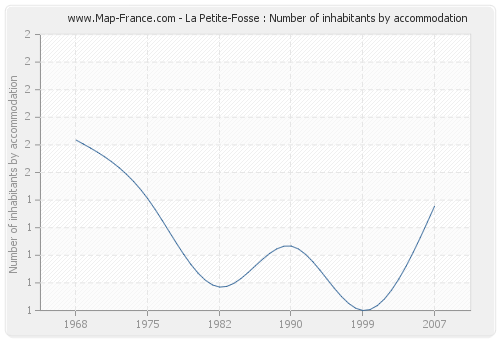 La Petite-Fosse : Number of inhabitants by accommodation