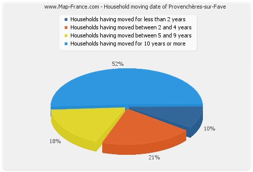 Household moving date of Provenchères-sur-Fave