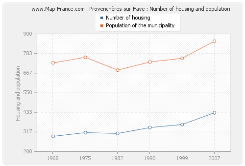 Provenchères-sur-Fave : Number of housing and population