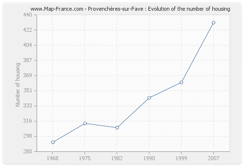 Provenchères-sur-Fave : Evolution of the number of housing