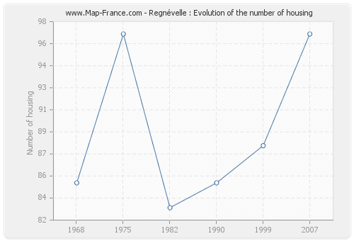 Regnévelle : Evolution of the number of housing