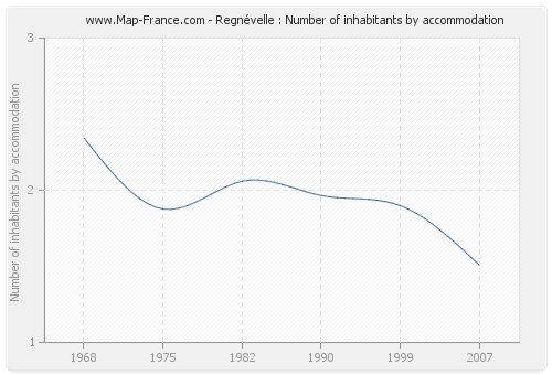 Regnévelle : Number of inhabitants by accommodation