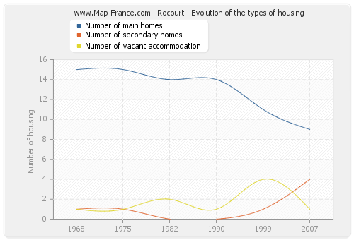 Rocourt : Evolution of the types of housing