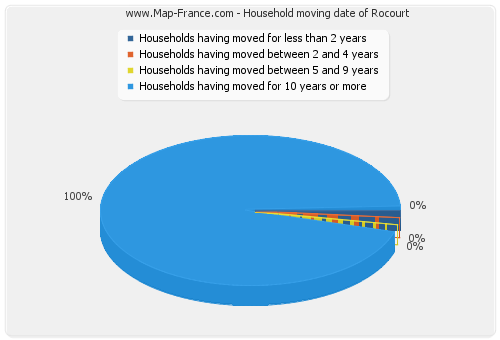 Household moving date of Rocourt