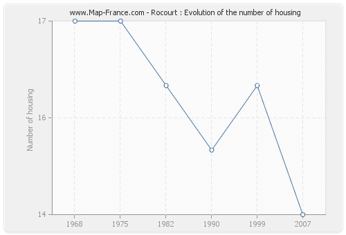 Rocourt : Evolution of the number of housing