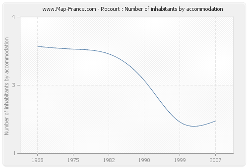 Rocourt : Number of inhabitants by accommodation