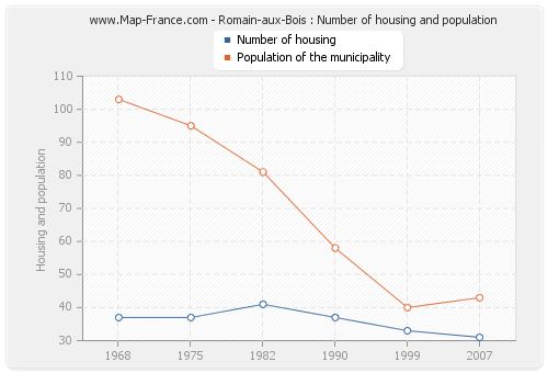 Romain-aux-Bois : Number of housing and population
