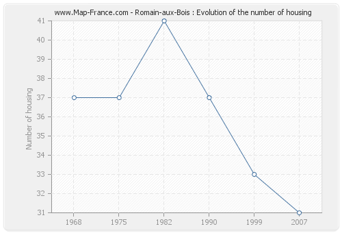 Romain-aux-Bois : Evolution of the number of housing