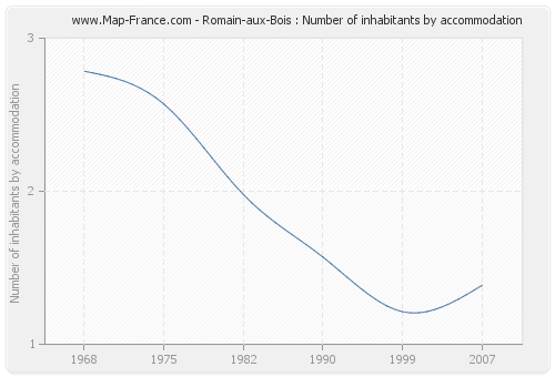Romain-aux-Bois : Number of inhabitants by accommodation