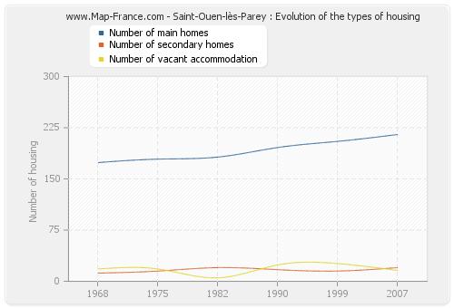 Saint-Ouen-lès-Parey : Evolution of the types of housing