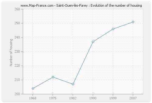 Saint-Ouen-lès-Parey : Evolution of the number of housing
