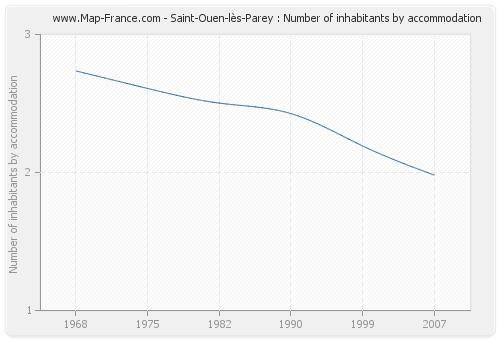 Saint-Ouen-lès-Parey : Number of inhabitants by accommodation