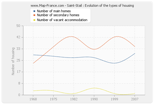 Saint-Stail : Evolution of the types of housing