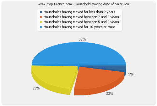 Household moving date of Saint-Stail