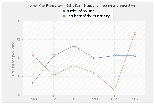 Saint-Stail : Number of housing and population