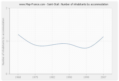 Saint-Stail : Number of inhabitants by accommodation