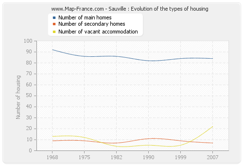 Sauville : Evolution of the types of housing