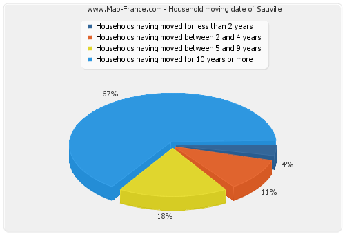 Household moving date of Sauville