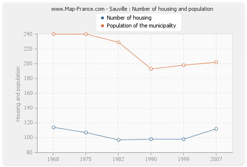 Sauville : Number of housing and population