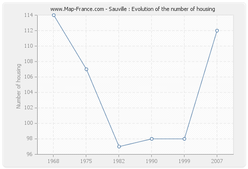 Sauville : Evolution of the number of housing