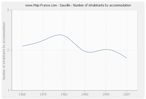 Sauville : Number of inhabitants by accommodation