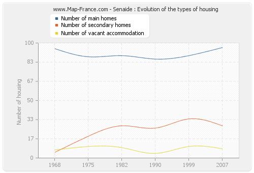 Senaide : Evolution of the types of housing