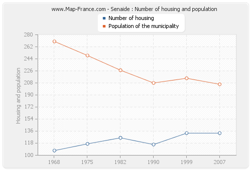 Senaide : Number of housing and population