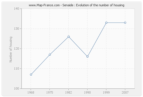 Senaide : Evolution of the number of housing