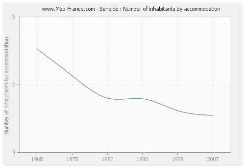 Senaide : Number of inhabitants by accommodation