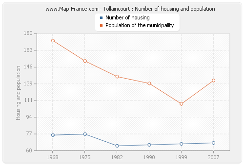 Tollaincourt : Number of housing and population