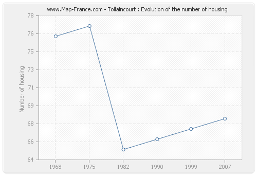 Tollaincourt : Evolution of the number of housing