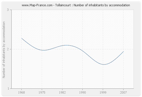 Tollaincourt : Number of inhabitants by accommodation