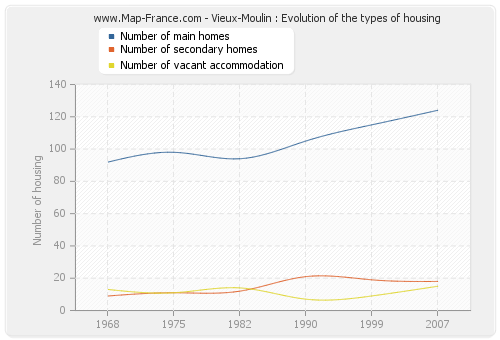 Vieux-Moulin : Evolution of the types of housing