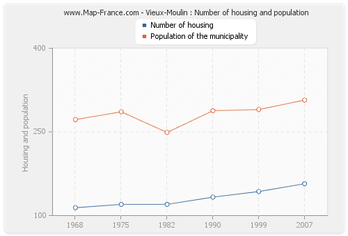 Vieux-Moulin : Number of housing and population