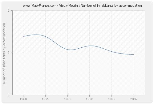 Vieux-Moulin : Number of inhabitants by accommodation
