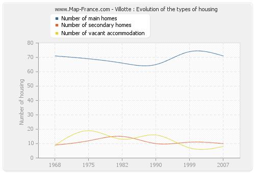Villotte : Evolution of the types of housing