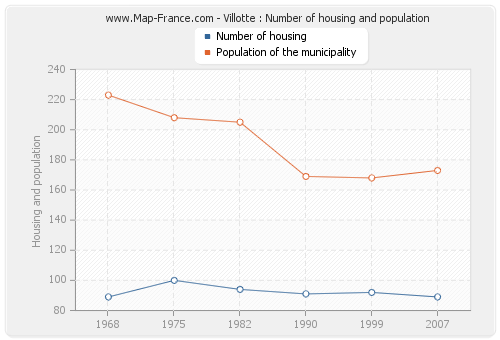 Villotte : Number of housing and population