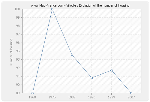 Villotte : Evolution of the number of housing