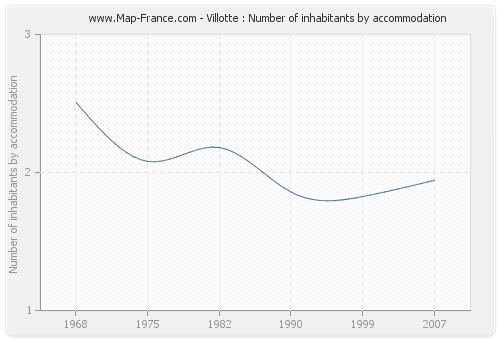 Villotte : Number of inhabitants by accommodation