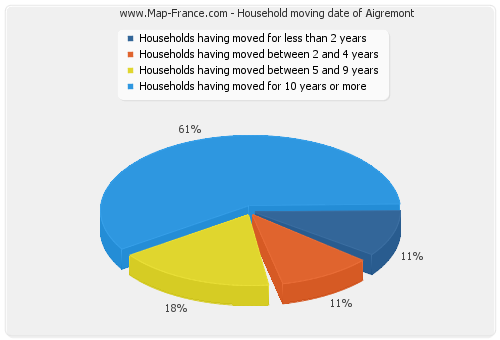 Household moving date of Aigremont