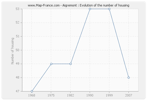 Aigremont : Evolution of the number of housing
