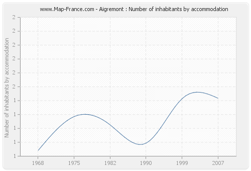 Aigremont : Number of inhabitants by accommodation