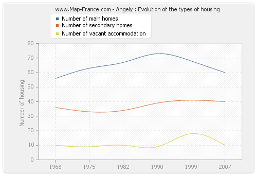 Angely : Evolution of the types of housing