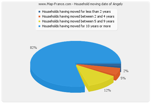 Household moving date of Angely