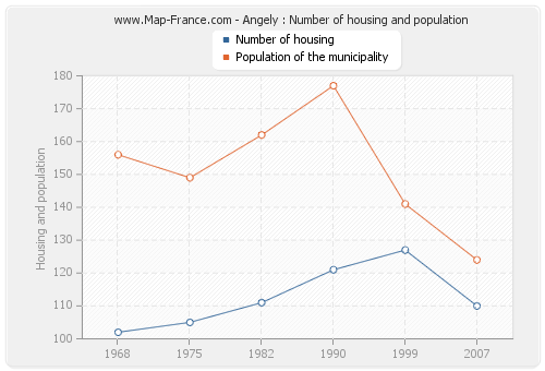 Angely : Number of housing and population